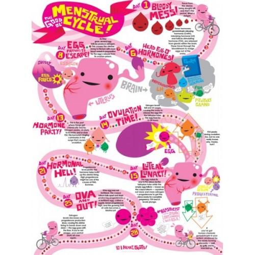 Poster Mestruazioni IHEART
